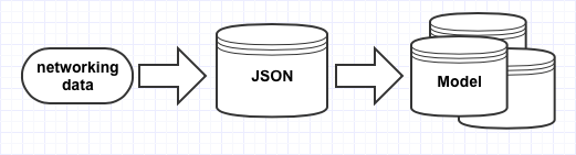JSONMappable - Simplify JSON mapping into objects with SwiftyJSON